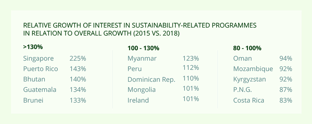 Growth of student interest in Sustainability-related programmes